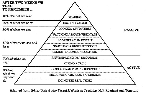 learningpyramid1