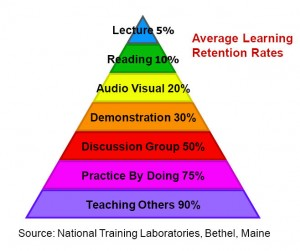 learningpyramid4