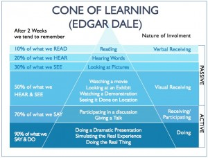 learningpyramid5