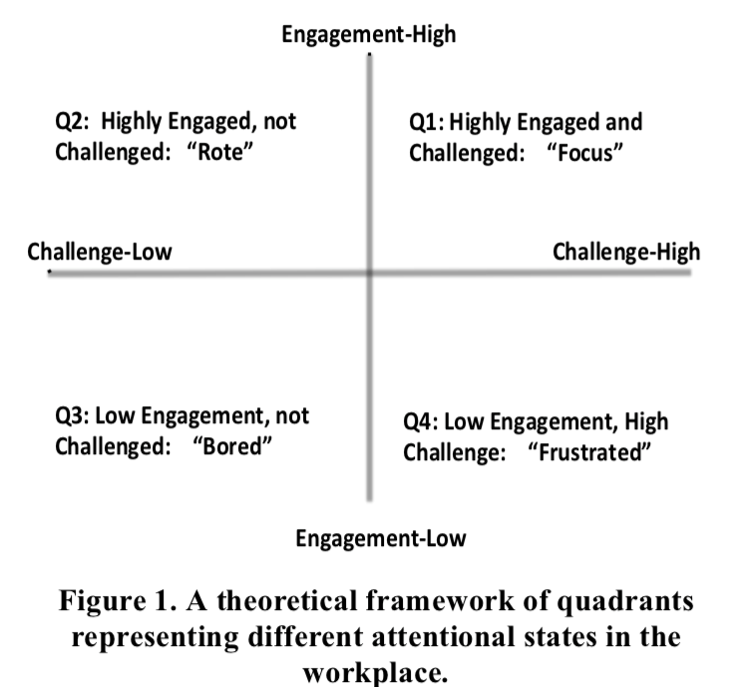 "2x2 grid that shows an axis of high to low engagement and an axis of high to low challenge. Highly engaged, not challenging work = rote; Hihgly engaged, challenging work = ""focus""; Low engagement, low challenge = ""bored""; low engagement, high challenge = ""frustrated"""