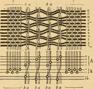 "Image from ""Technology of textile design. Being a practical treatise on the construction and application of weaves for all textile fabrics, with minute reference to the latest inventions for weaving"" by E.A. Posselt is in the public domain. Courtesy of the Internet Archive via Flickr."